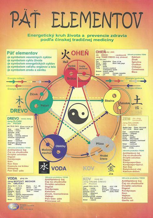 Päť elementov